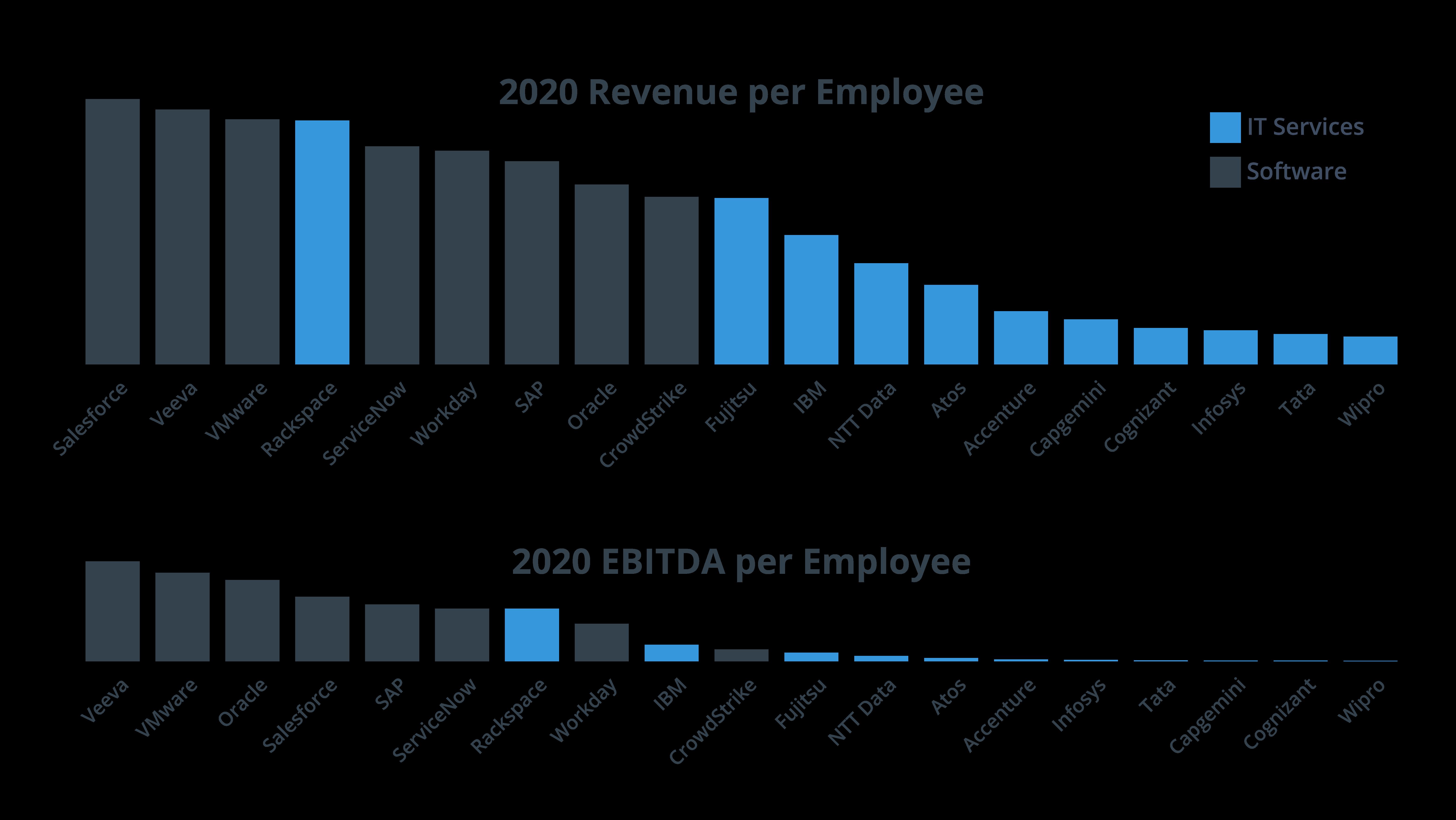 2020 Revenue-EBITDA per Employee-01