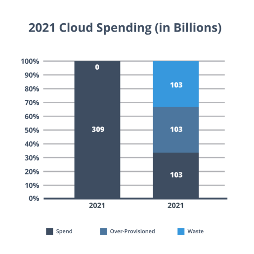 2021 cloud spending in billions and waste