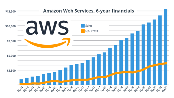 AWS revenue 6 years