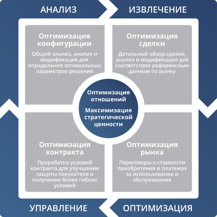 Analyze Cube-Russian