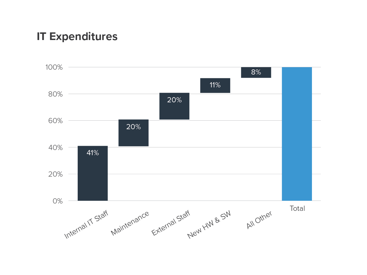 IT Expenditures Chart