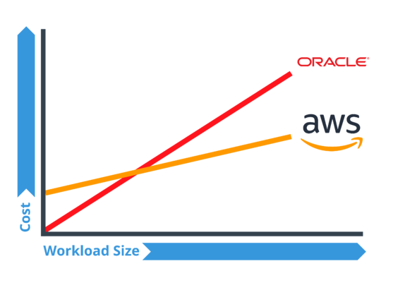 Oracle and AWS workloads vs cost