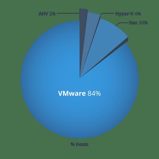 Percentage of Hypervisors-01