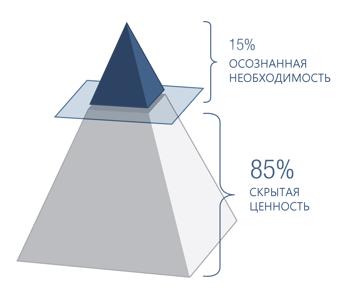 RU NET-value-pyramid