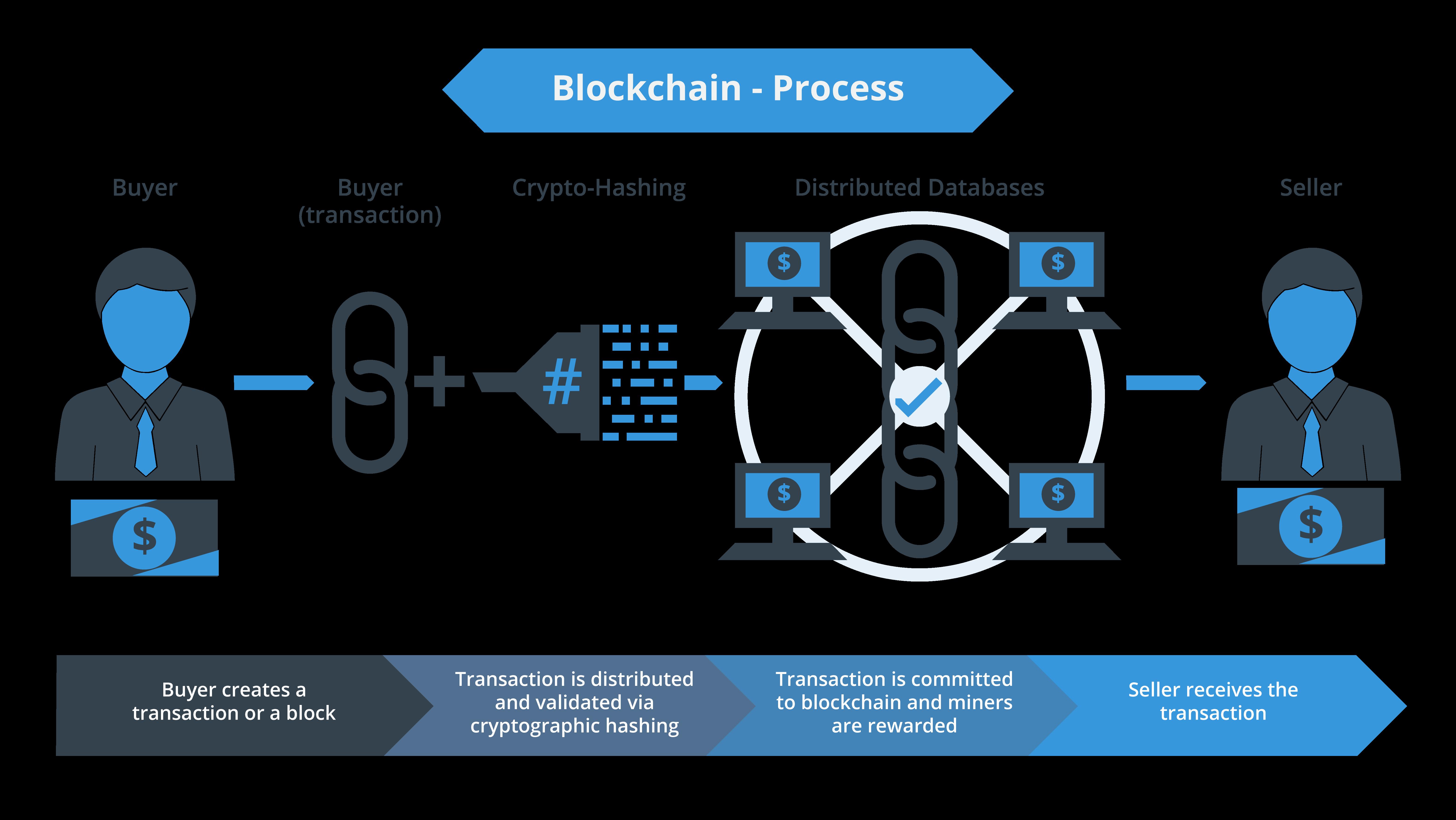 blockchain process-01
