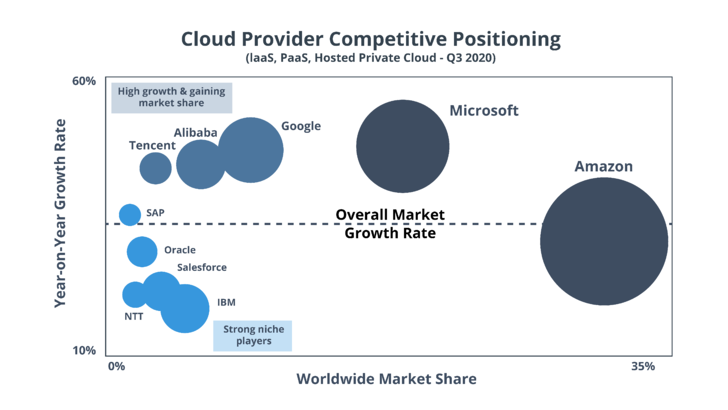 cloud competitive positioning-02