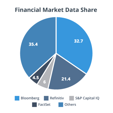 financial data market share-01