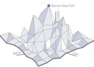 Axis of Optimum Value